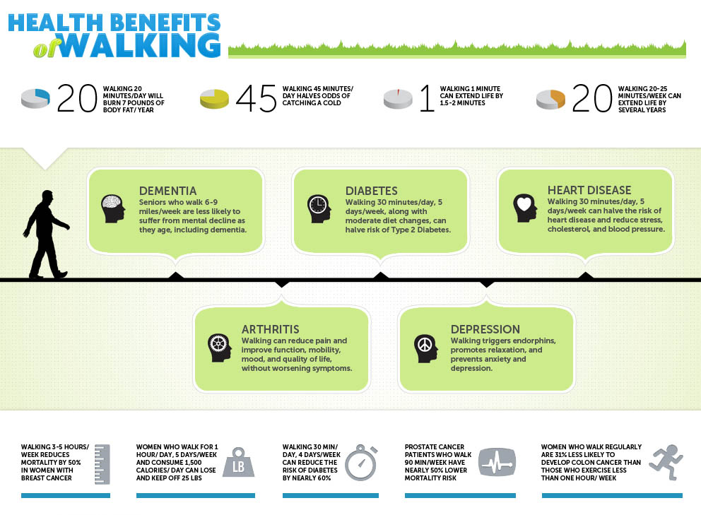 Health activities and walking