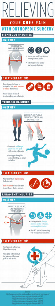 Relieving knee pain with orthopedic surgery