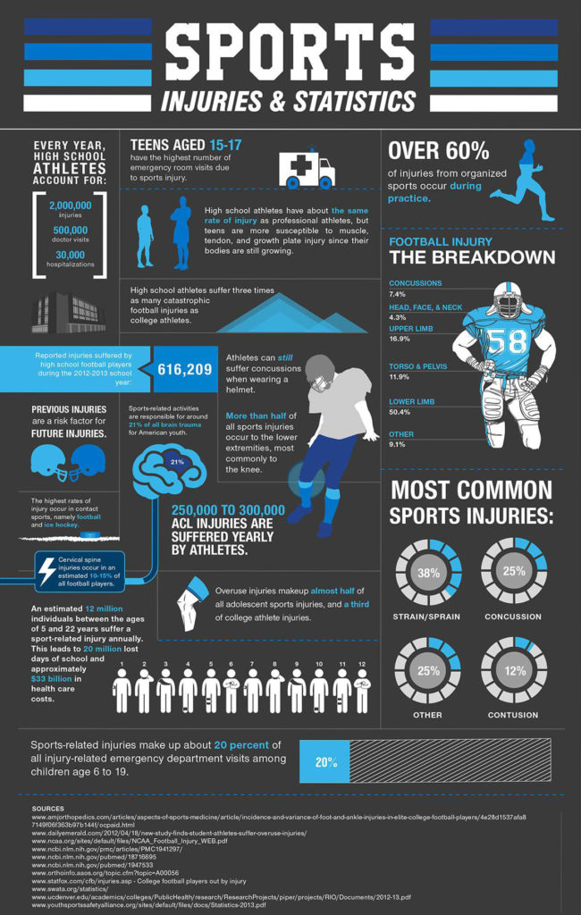 Infographic detailing injuries from sports including knee, leg, torso and arm. Shows 12 million young people get injured annually.
